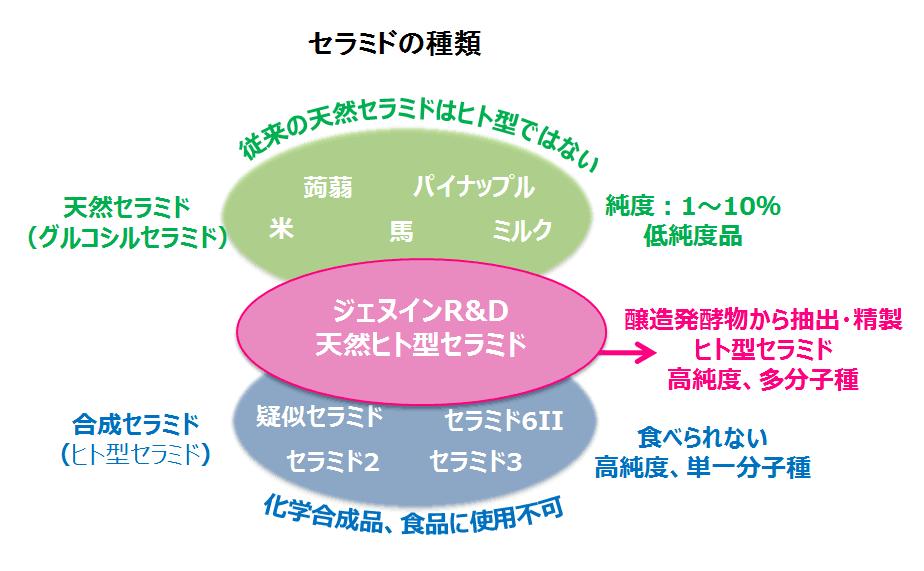 株式会社ジェヌインR&D_セラミドの種類