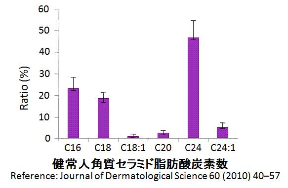 角質セラミドと天然ヒト型セラミドの長さ比較1